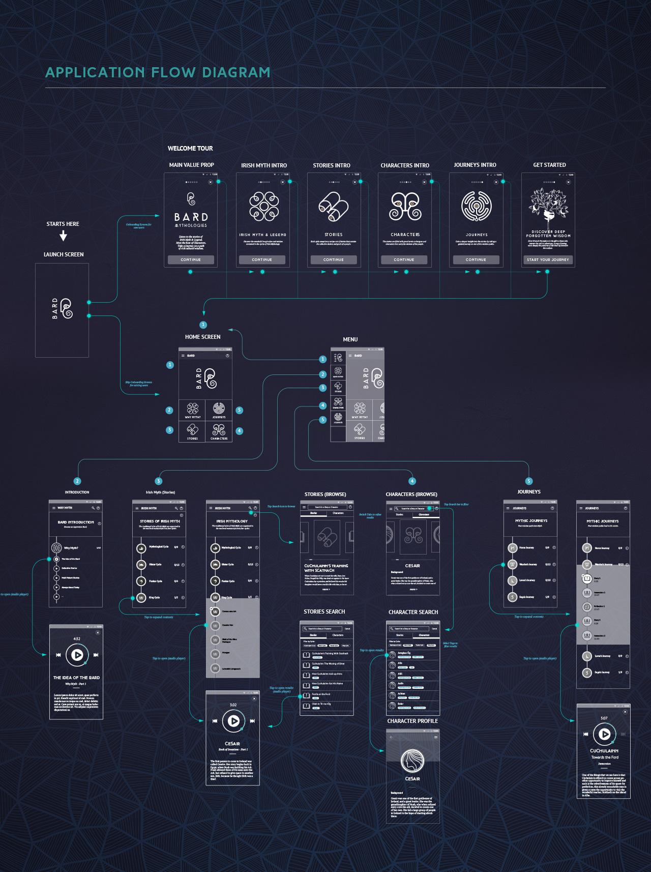 bard_app-flow